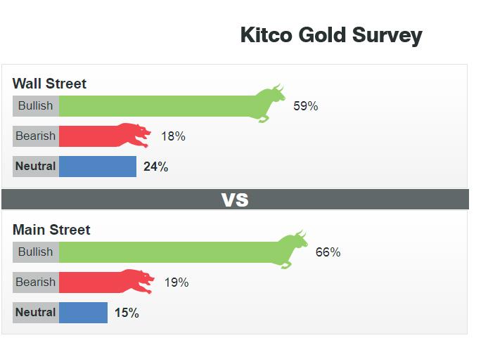 [Caption]Theo các chuyên gia và nhà đầu tư trên trang Kitco, giá vàng có thể đạt mốc 2.000 USD/OZ trong tuần đầu tháng 8/2020, cao nhất mọi thời đại để phát huy vị thế tài sản trú ẩn bậc nhất trong những giai đoạn bất ổn.